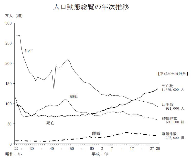 divorce-rate-chart-in-japan